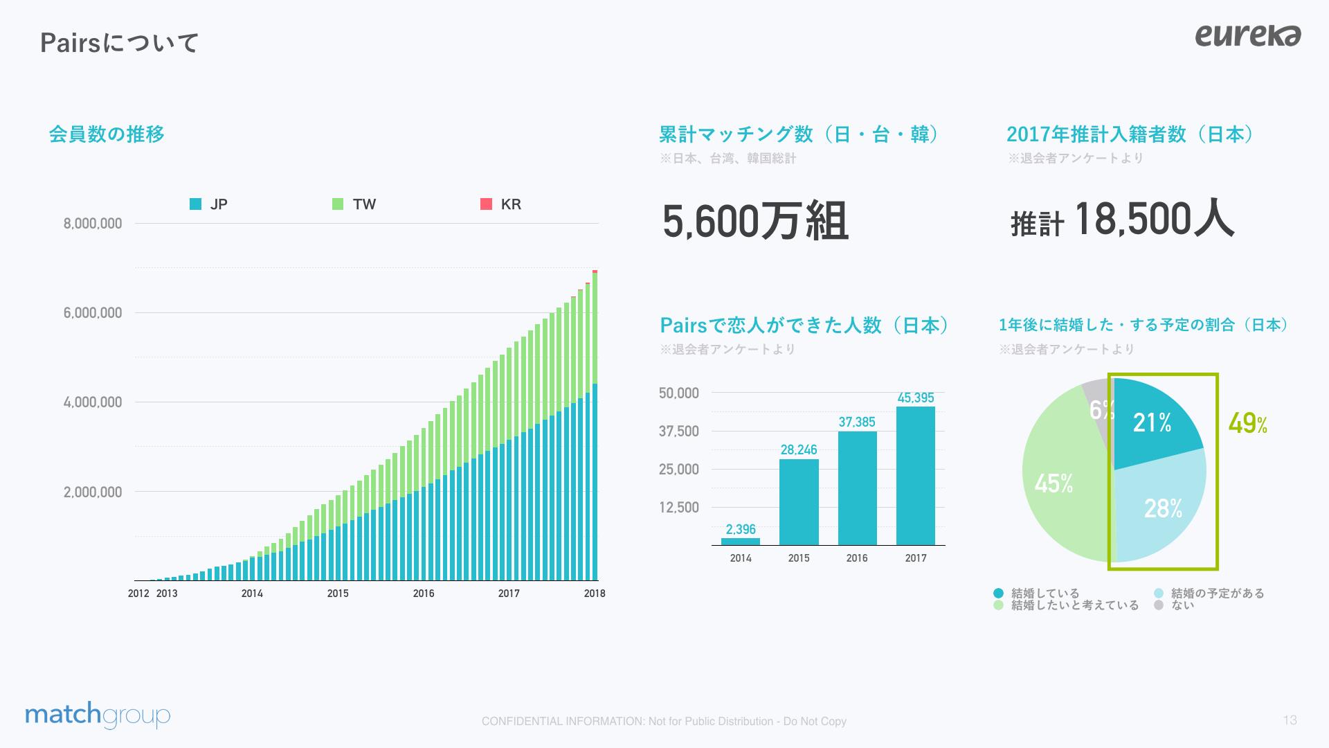 「ペアーズ会員数 推移 日本」の画像検索結果